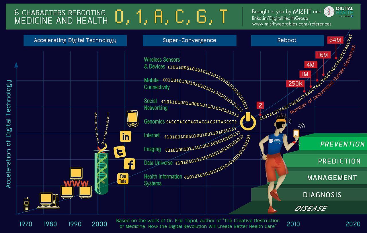 Infografik zu den Elementen von Digital Health (by Paul Sonnier, CC-BY-1.0)